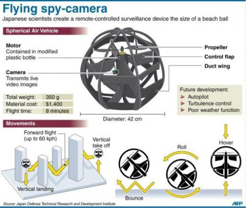 dronă sferică